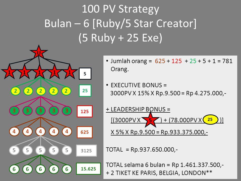 Bulan – 6 [Ruby/5 Star Creator]